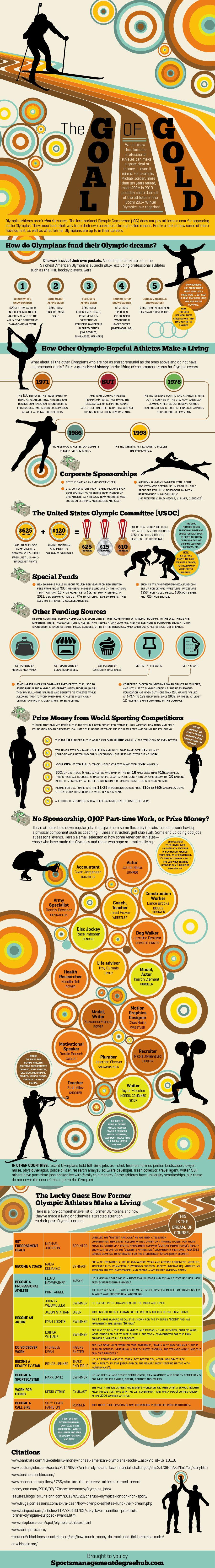 Olympic Salaries