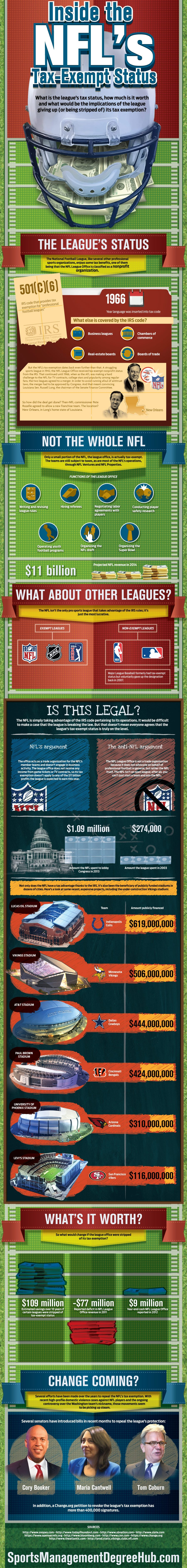 NFL Tax Exempt Status