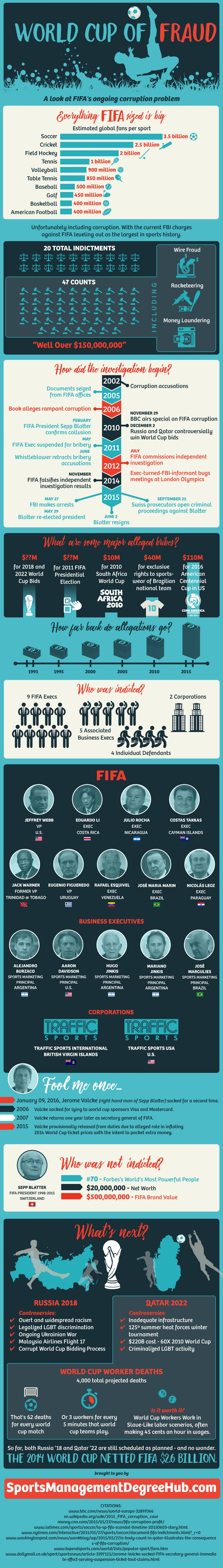 FIFA: A World Cup of Fraud