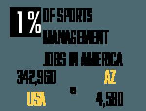 Marvelous Online Sports Management Degrees Arizona Sports Home Interior And Landscaping Analalmasignezvosmurscom