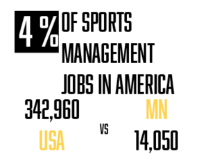 Online Sports Management Degrees Minnesota - Sports